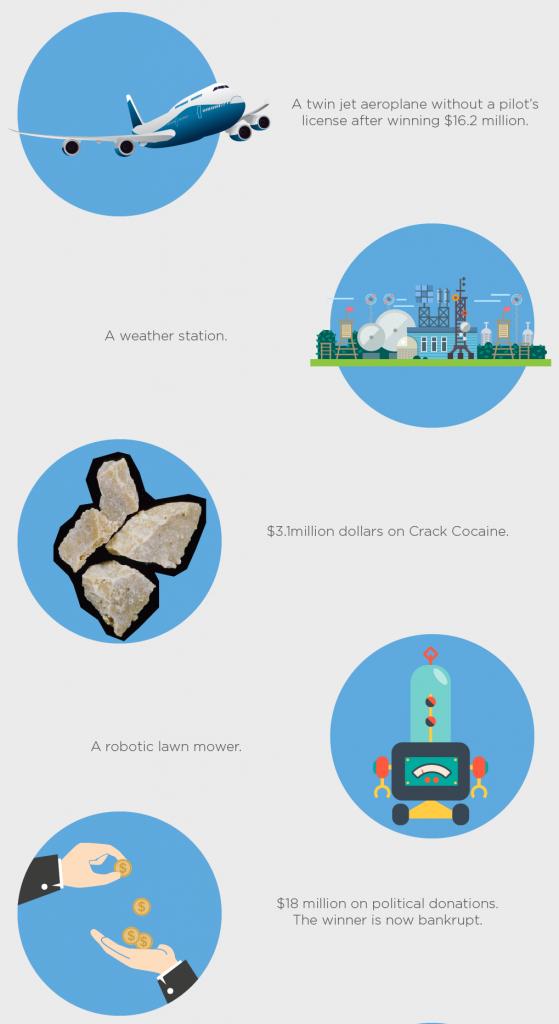 Lottosend Infographic 2