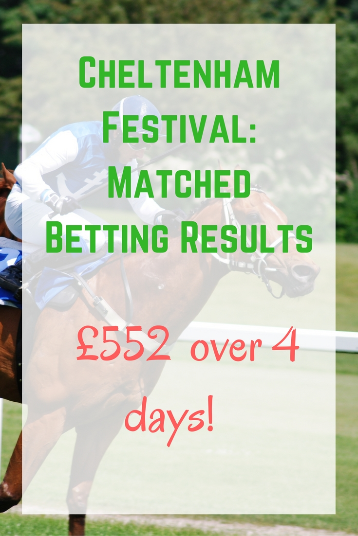 cheltenham-festival_-matched-betting-results-552-over-4-days