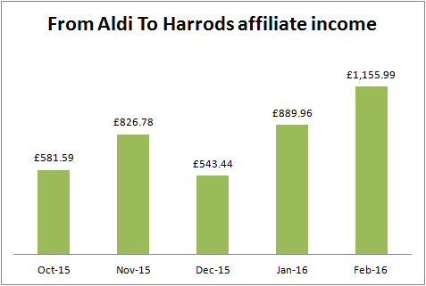 FATH affiliate income