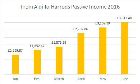 Passive income chart June 2016