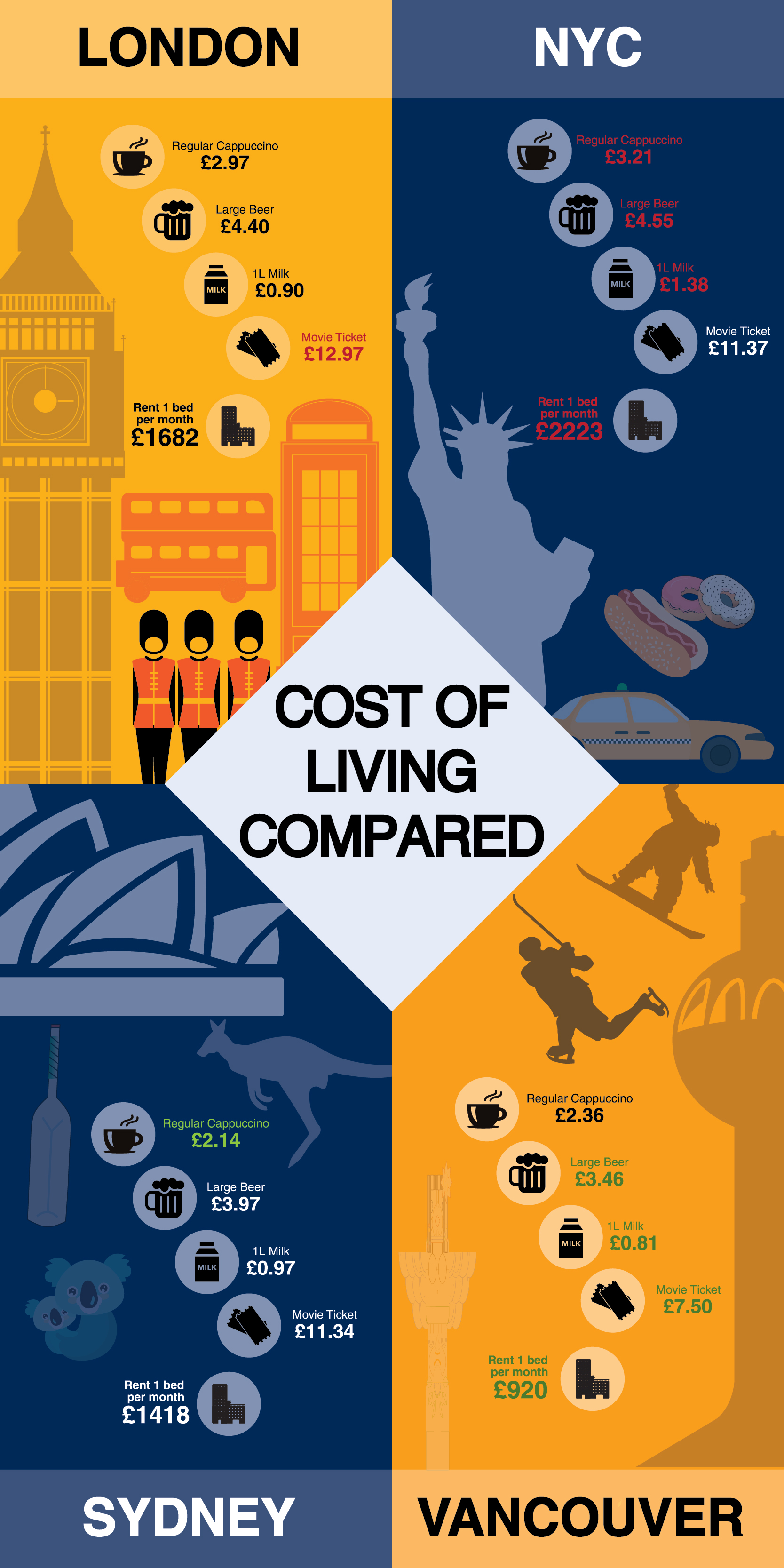 infographic-cost-of-living